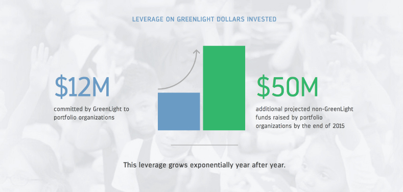 GreenLight Fund Website Design